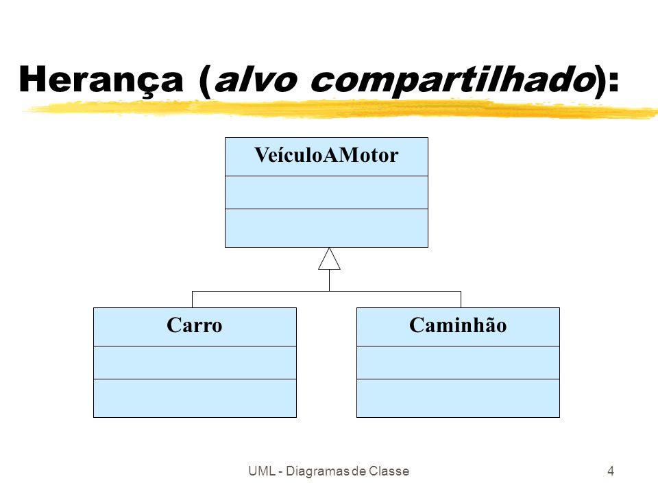 UML - Diagramas de Classe4 Herança (alvo compartilhado): VeículoAMotor CarroCaminhão