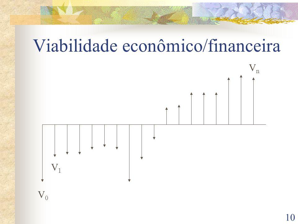 10 Viabilidade econômico/financeira V0V0 V1V1 VnVn