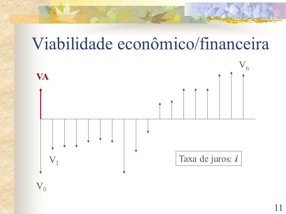 11 Viabilidade econômico/financeira V0V0 V1V1 VnVn Taxa de juros: i VA