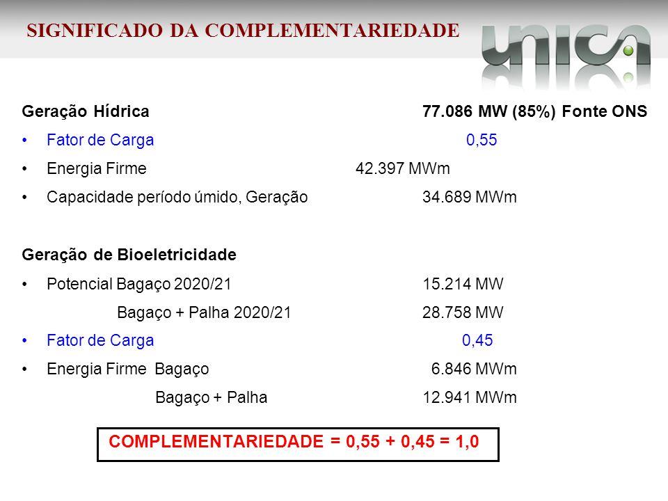 SIGNIFICADO DA COMPLEMENTARIEDADE Geração Hídrica 77.086 MW (85%) Fonte ONS Fator de Carga 0,55 Energia Firme 42.397 MWm Capacidade período úmido, Ger