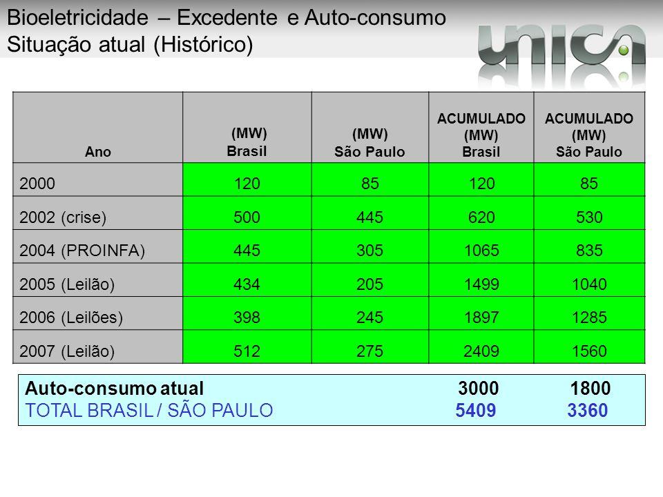 Ano (MW) Brasil (MW) São Paulo ACUMULADO (MW) Brasil ACUMULADO (MW) São Paulo 20001208512085 2002 (crise)500445620530 2004 (PROINFA)4453051065835 2005
