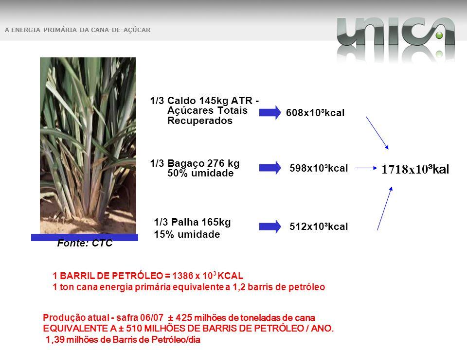 A ENERGIA PRIMÁRIA DA CANA-DE-AÇÚCAR 1/3 Caldo 145kg ATR - Açúcares Totais Recuperados 1/3 Bagaço 276 kg 50% umidade 1/3 Palha 165kg 15% umidade 608x1