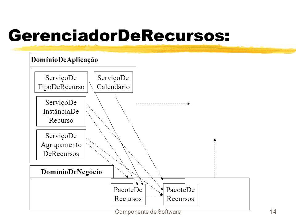 Componente de Software14 GerenciadorDeRecursos: DomínioDeAplicação ServiçoDe TipoDeRecurso ServiçoDe InstânciaDe Recurso ServiçoDe Agrupamento DeRecursos ServiçoDe Calendário DomínioDeNegócio PacoteDe Recursos PacoteDe Recursos