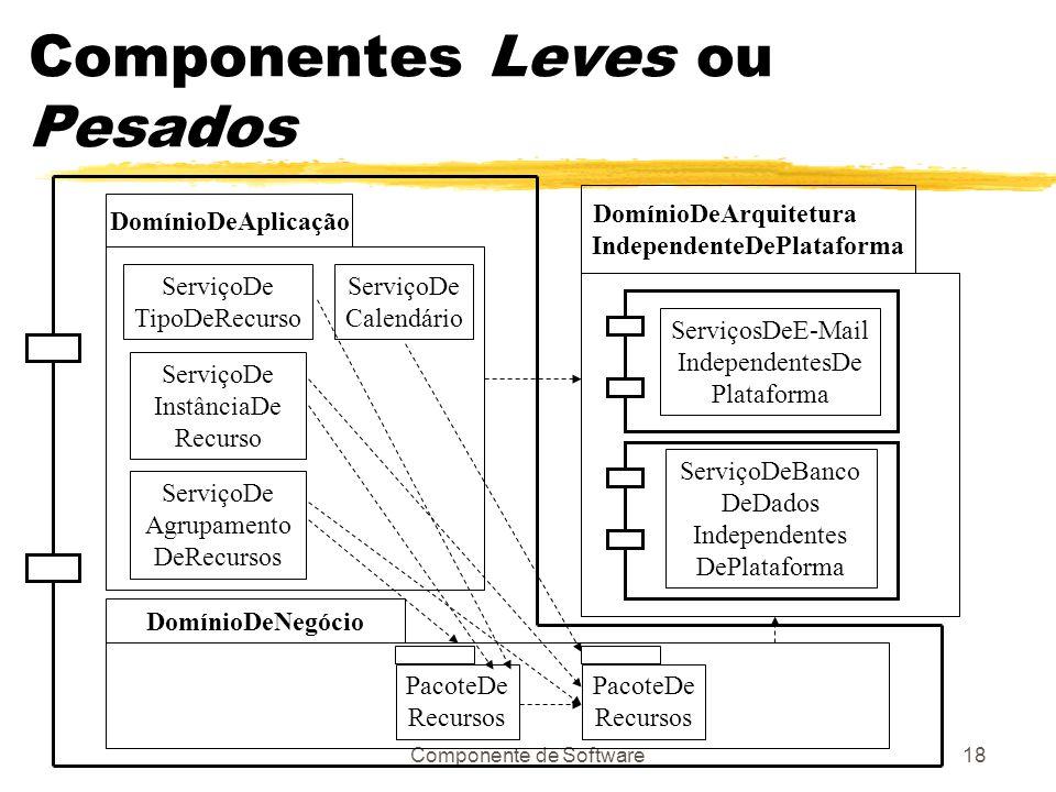 Componente de Software18 Componentes Leves ou Pesados DomínioDeAplicação ServiçoDe TipoDeRecurso ServiçoDe InstânciaDe Recurso ServiçoDe Agrupamento DeRecursos ServiçoDe Calendário DomínioDeNegócio PacoteDe Recursos PacoteDe Recursos DomínioDeArquitetura IndependenteDePlataforma ServiçosDeE-Mail IndependentesDe Plataforma ServiçoDeBanco DeDados Independentes DePlataforma