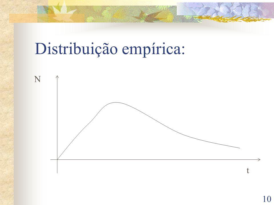 10 Distribuição empírica: N t