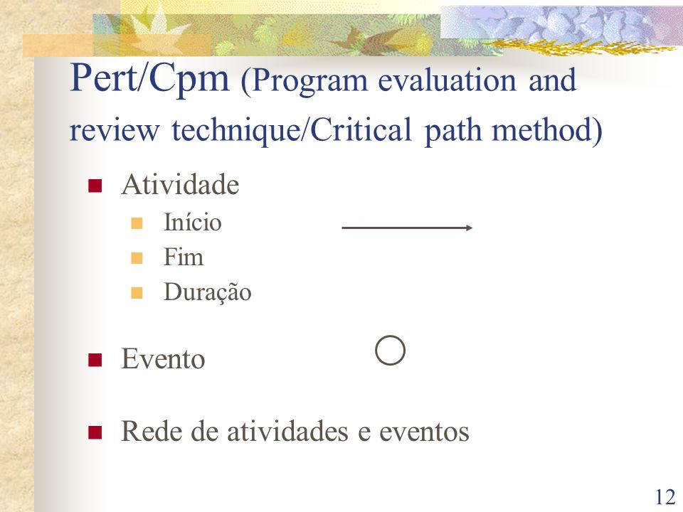 12 Pert/Cpm (Program evaluation and review technique/Critical path method) Atividade Início Fim Duração Evento Rede de atividades e eventos