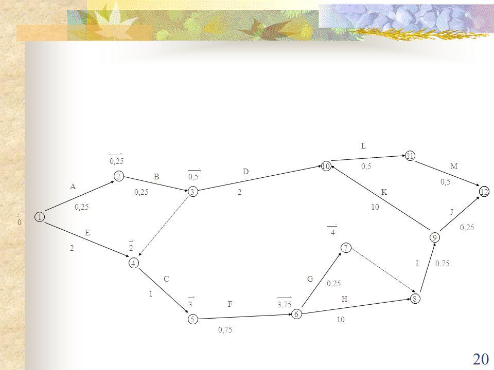 20 1 2 3 4 5 6 7 8 9 10 11 12 A B C D E F G H I J K L M. 0. 0,25. 0,5. 2. 3. 3,75. 4 0,25 2 2 1 0,75 0,25 10 0,75 0,25 0,5 10