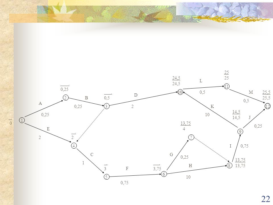 22 1 2 3 4 5 6 7 8 9 10 11 12 A B C D E F G H I J K L M. 0. 0,25. 0,5. 2. 3. 3,75 13,75 4 13,75 14,5 24,5 25 25,5 0,25 2 2 1 0,75 0,25 10 0,75 0,25 0,