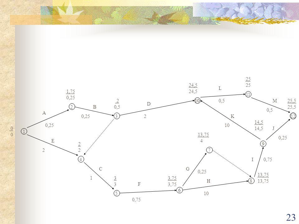 23 1 2 3 4 5 6 7 8 9 10 11 12 A B C D E F G H I J K L M 0 1,75 0,25 2 0,5 2222 3333 3,75 13,75 4 13,75 14,5 24,5 25 25,5 0,25 2 2 1 0,75 0,25 10 0,75