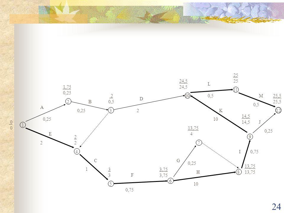 24 1 2 3 4 5 6 7 8 9 10 11 12 A B C D E F G H I J K L M 0 1,75 0,25 2 0,5 2222 3333 3,75 13,75 4 13,75 14,5 24,5 25 25,5 0,25 2 2 1 0,75 0,25 10 0,75