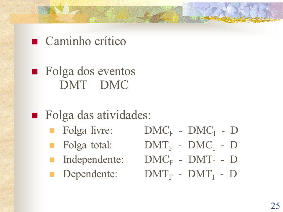 25 Caminho crítico Folga dos eventos DMT – DMC Folga das atividades: Folga livre: DMC F - DMC I - D Folga total: DMT F - DMC I - D Independente:DMC F