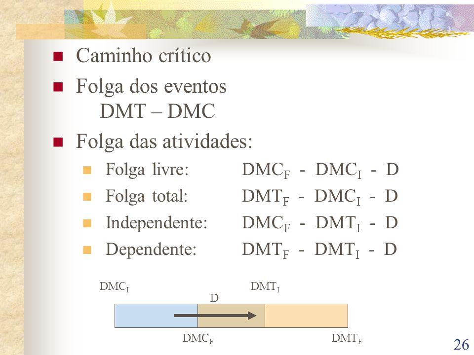 26 Caminho crítico Folga dos eventos DMT – DMC Folga das atividades: Folga livre: DMC F - DMC I - D Folga total: DMT F - DMC I - D Independente:DMC F