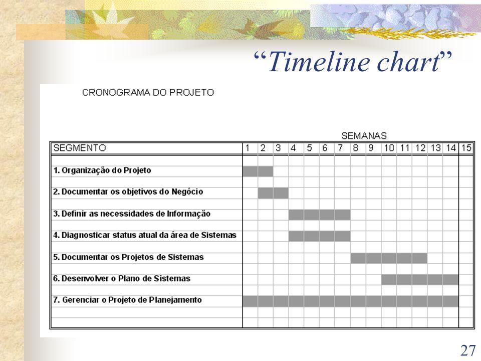 27 Timeline chart