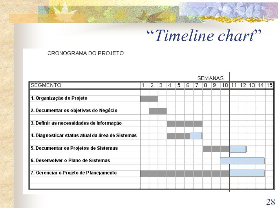 28 Timeline chart