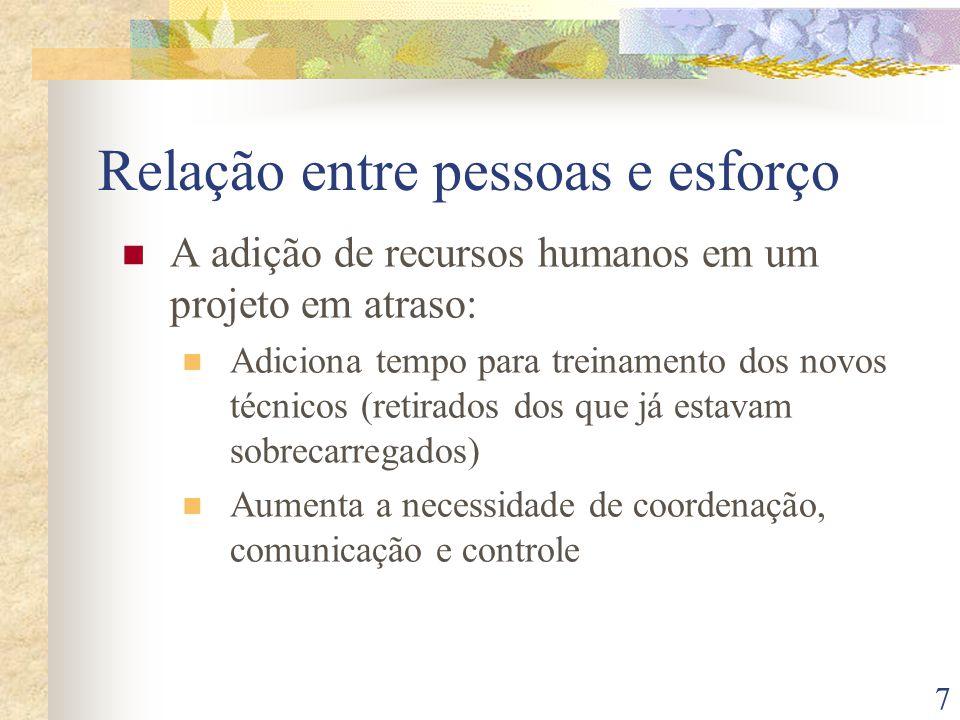 7 Relação entre pessoas e esforço A adição de recursos humanos em um projeto em atraso: Adiciona tempo para treinamento dos novos técnicos (retirados