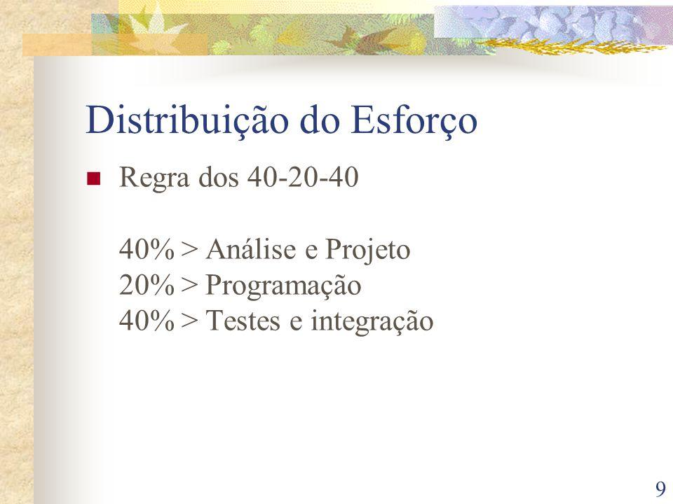 9 Distribuição do Esforço Regra dos 40-20-40 40% > Análise e Projeto 20% > Programação 40% > Testes e integração