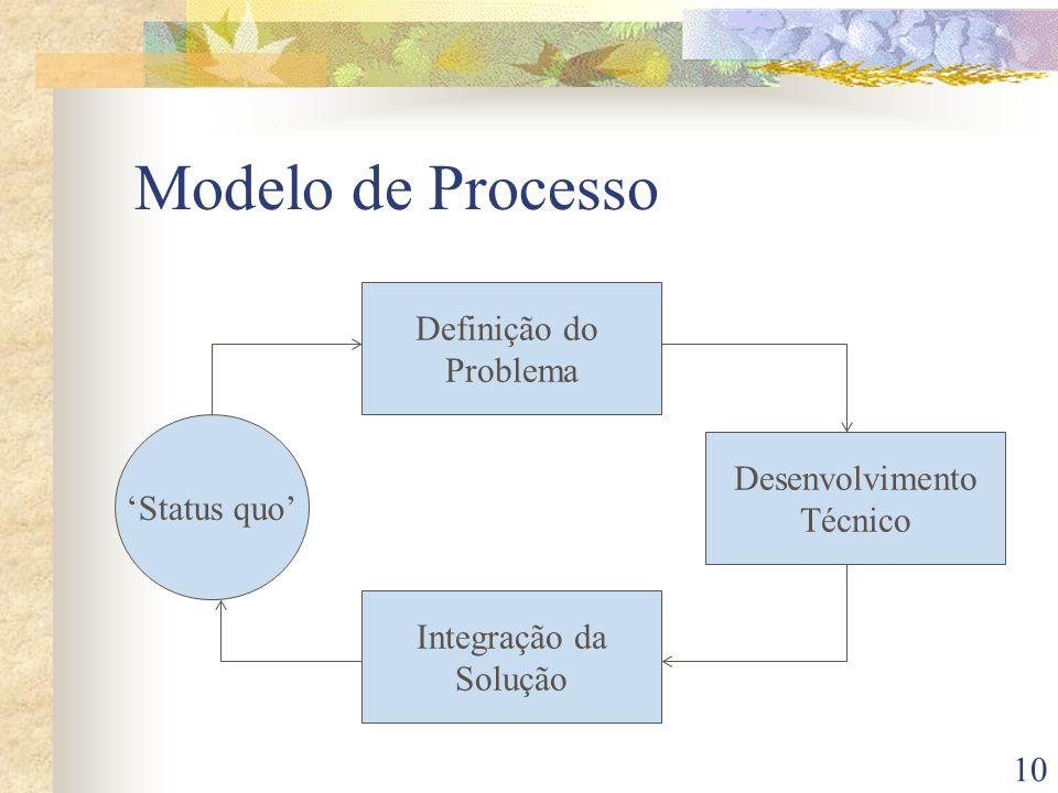10 Modelo de Processo Status quo Definição do Problema Integração da Solução Desenvolvimento Técnico