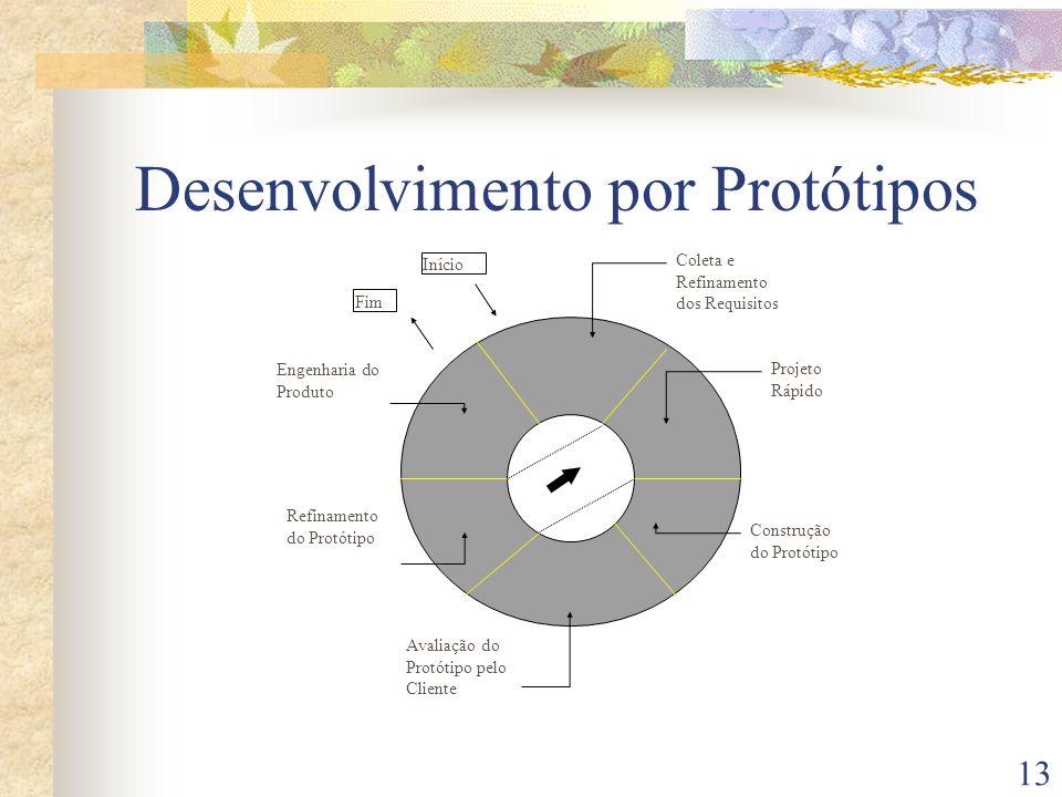 13 Coleta e Refinamento dos Requisitos Fim Início Engenharia do Produto Refinamento do Protótipo Avaliação do Protótipo pelo Cliente Construção do Protótipo Projeto Rápido Desenvolvimento por Protótipos