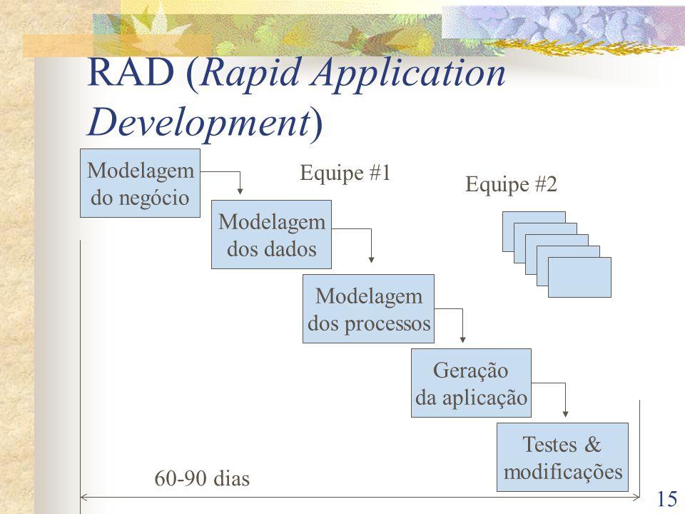15 RAD (Rapid Application Development) Modelagem do negócio Modelagem dos dados Modelagem dos processos Geração da aplicação Testes & modificações 60-90 dias Equipe #1 Equipe #2