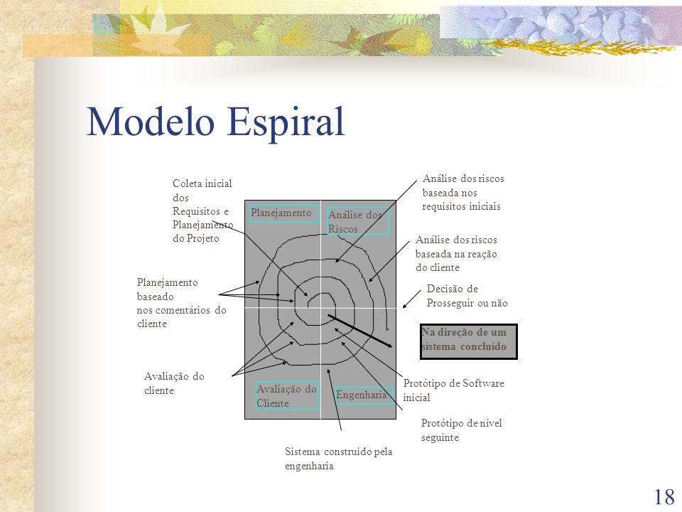 18 Modelo Espiral Planejamento Análise dos Riscos Avaliação do Cliente Engenharia Análise dos riscos baseada nos requisitos iniciais Análise dos riscos baseada na reação do cliente Decisão de Prosseguir ou não Na direção de um sistema concluido Coleta inicial dos Requisitos e Planejamento do Projeto Planejamento baseado nos comentários do cliente Avaliação do cliente Protótipo de Software inicial Protótipo de nível seguinte Sistema construido pela engenharia
