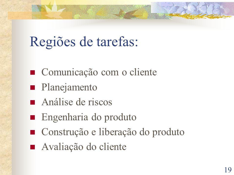 19 Regiões de tarefas: Comunicação com o cliente Planejamento Análise de riscos Engenharia do produto Construção e liberação do produto Avaliação do cliente