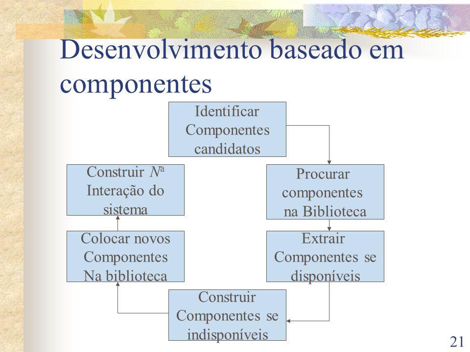 21 Desenvolvimento baseado em componentes Identificar Componentes candidatos Colocar novos Componentes Na biblioteca Construir N a Interação do sistema Extrair Componentes se disponíveis Procurar componentes na Biblioteca Construir Componentes se indisponíveis