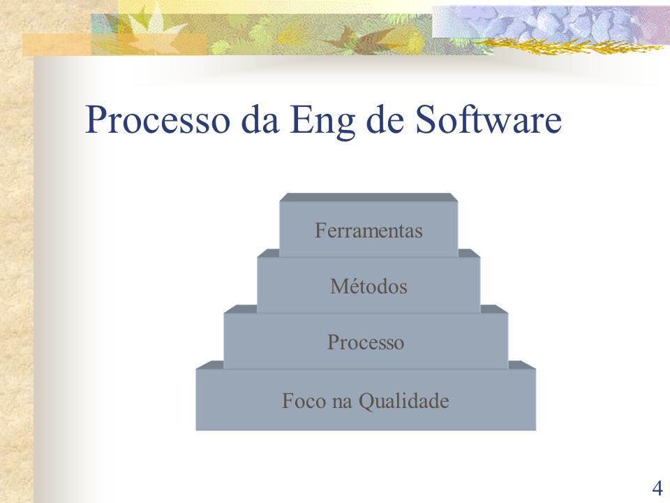 4 Processo da Eng de Software Foco na Qualidade Processo Métodos Ferramentas