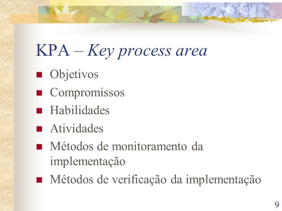 9 KPA – Key process area Objetivos Compromissos Habilidades Atividades Métodos de monitoramento da implementação Métodos de verificação da implementação