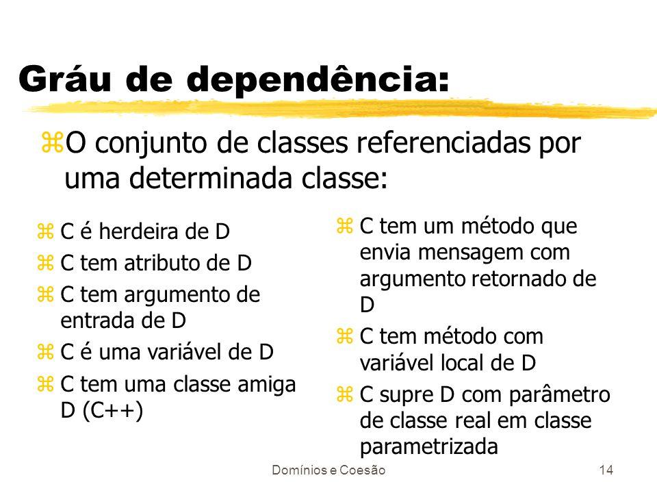 Domínios e Coesão14 Gráu de dependência: zO conjunto de classes referenciadas por uma determinada classe: zC é herdeira de D zC tem atributo de D zC t