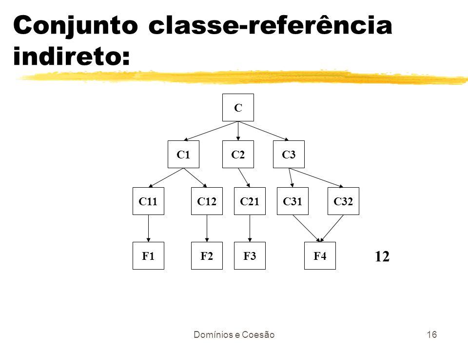 Domínios e Coesão16 Conjunto classe-referência indireto: C C2C3C1 C11C12C21C31C32 F1F2F3F4 12