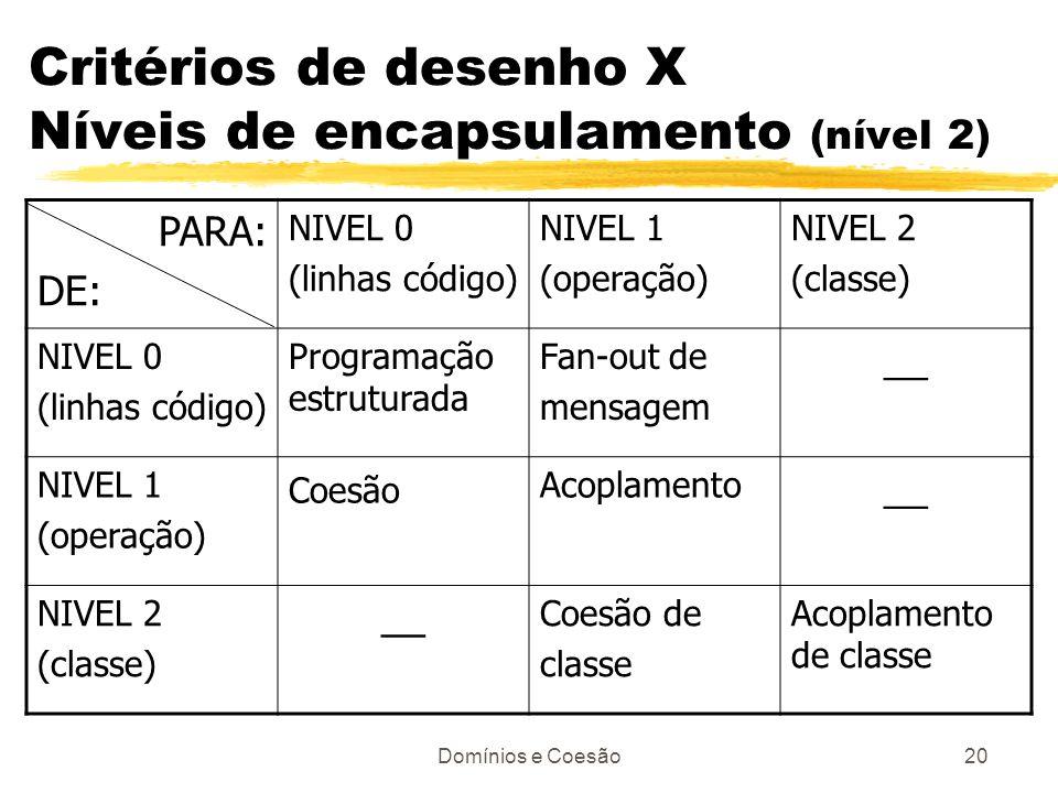 Domínios e Coesão20 Critérios de desenho X Níveis de encapsulamento (nível 2) PARA: DE: NIVEL 0 (linhas código) NIVEL 1 (operação) NIVEL 2 (classe) NI
