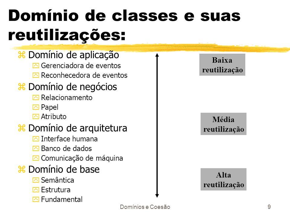 Domínios e Coesão9 Domínio de classes e suas reutilizações: zDomínio de aplicação yGerenciadora de eventos yReconhecedora de eventos zDomínio de negóc