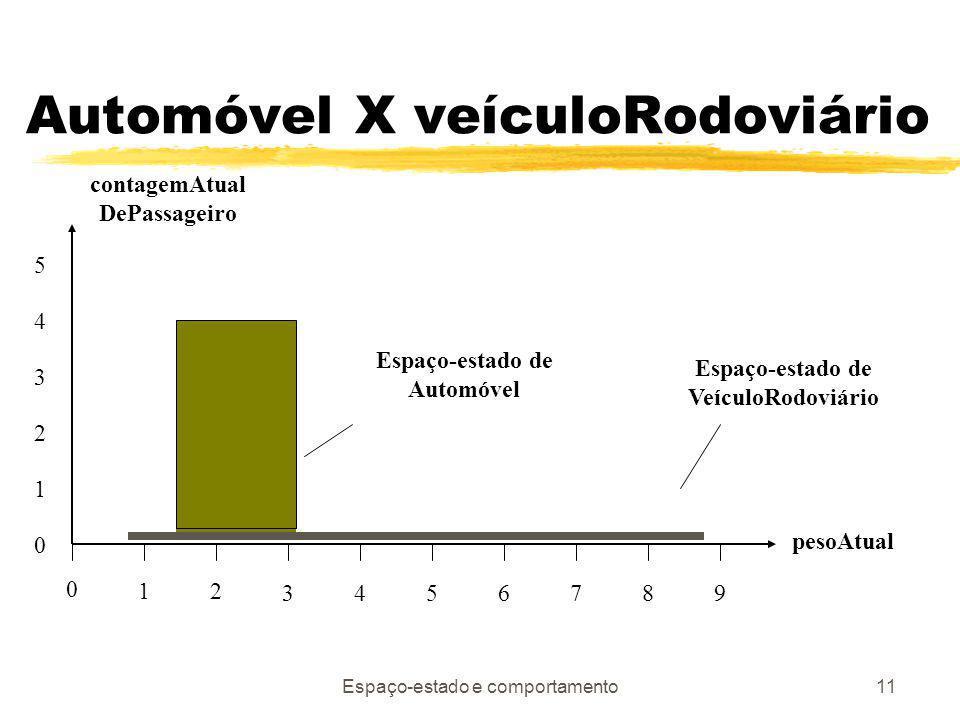 Espaço-estado e comportamento11 Automóvel X veículoRodoviário 12 34567 0 89 pesoAtual Espaço-estado de Automóvel Espaço-estado de VeículoRodoviário 0 1 2 3 4 5 contagemAtual DePassageiro