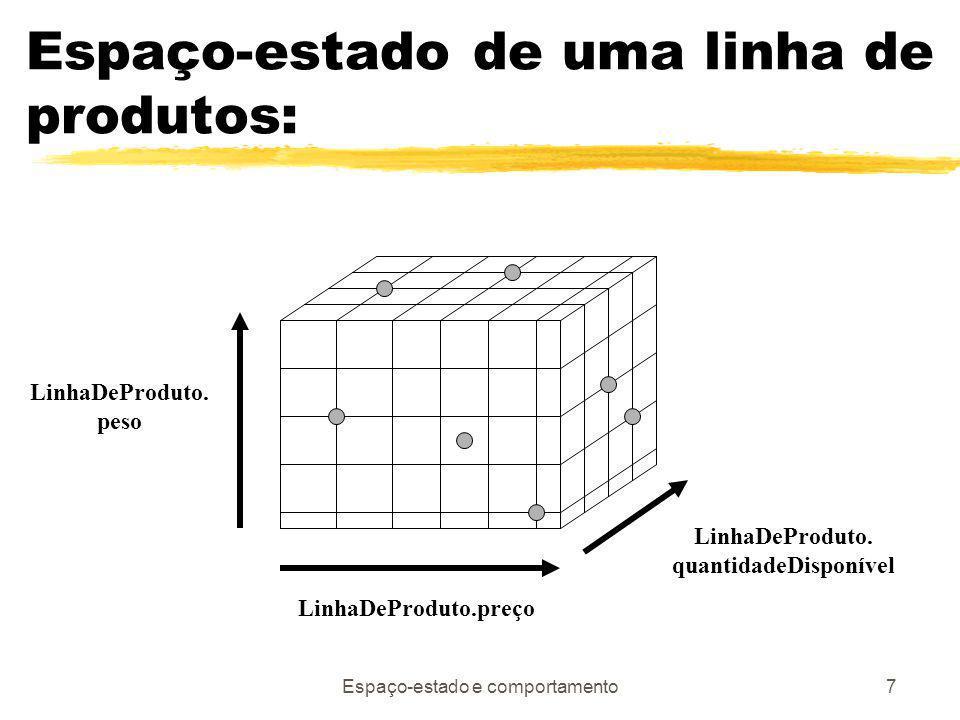 Espaço-estado e comportamento7 Espaço-estado de uma linha de produtos: LinhaDeProduto.preço LinhaDeProduto.