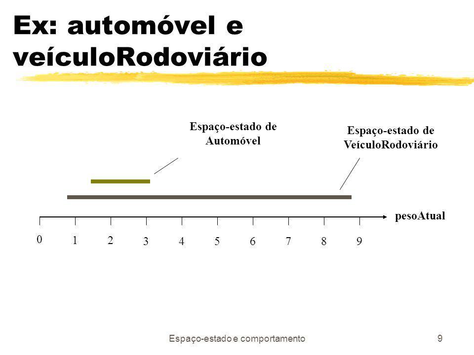 Espaço-estado e comportamento9 Ex: automóvel e veículoRodoviário 12 34567 0 89 pesoAtual Espaço-estado de Automóvel Espaço-estado de VeículoRodoviário