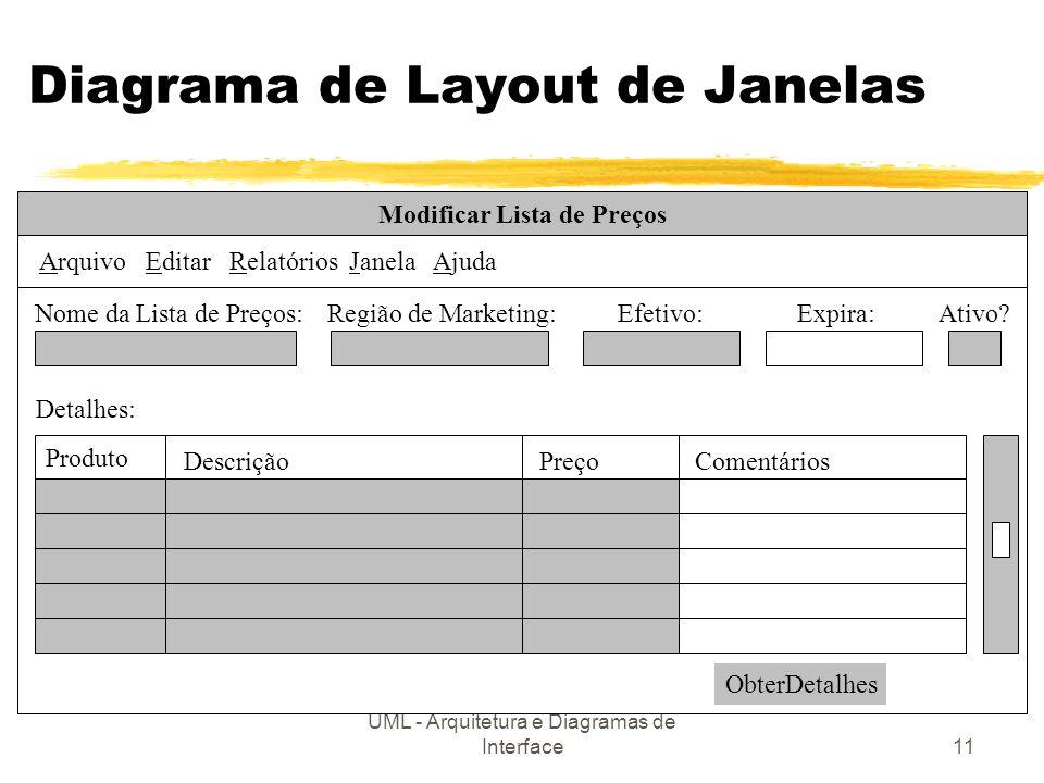 UML - Arquitetura e Diagramas de Interface11 Diagrama de Layout de Janelas Modificar Lista de Preços Arquivo Editar Relatórios Janela Ajuda Nome da Li
