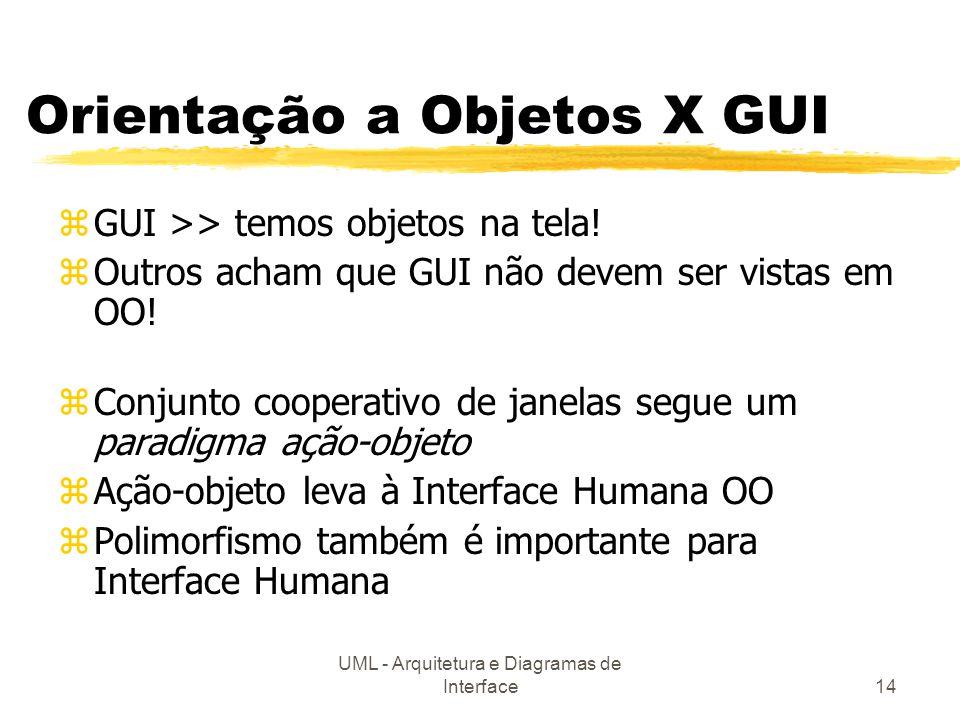 UML - Arquitetura e Diagramas de Interface14 Orientação a Objetos X GUI zGUI >> temos objetos na tela! zOutros acham que GUI não devem ser vistas em O
