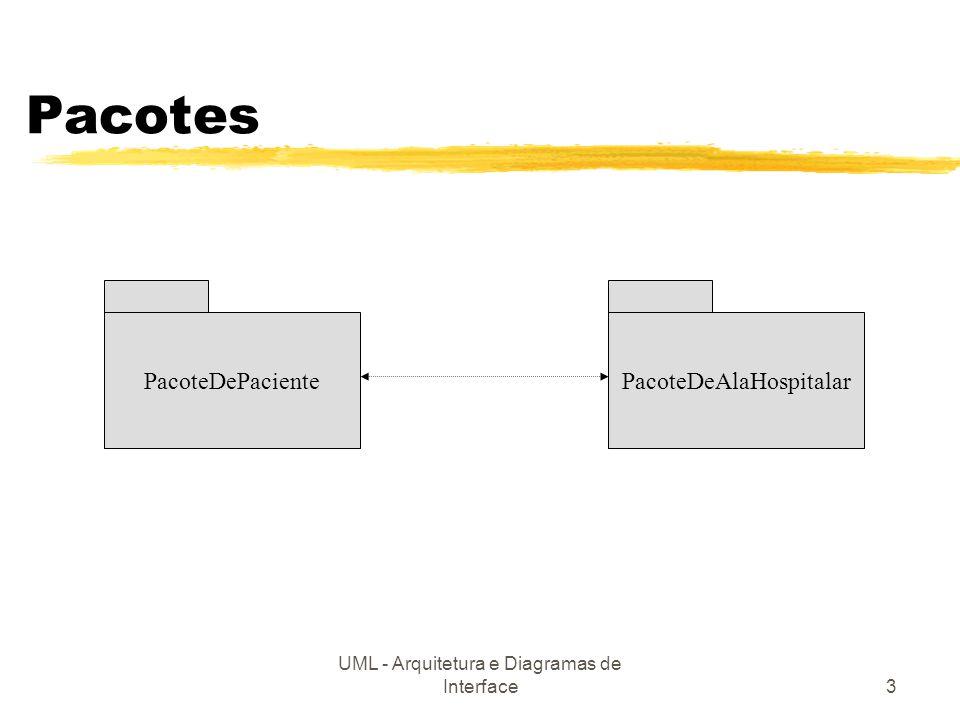 UML - Arquitetura e Diagramas de Interface3 Pacotes PacoteDePacientePacoteDeAlaHospitalar