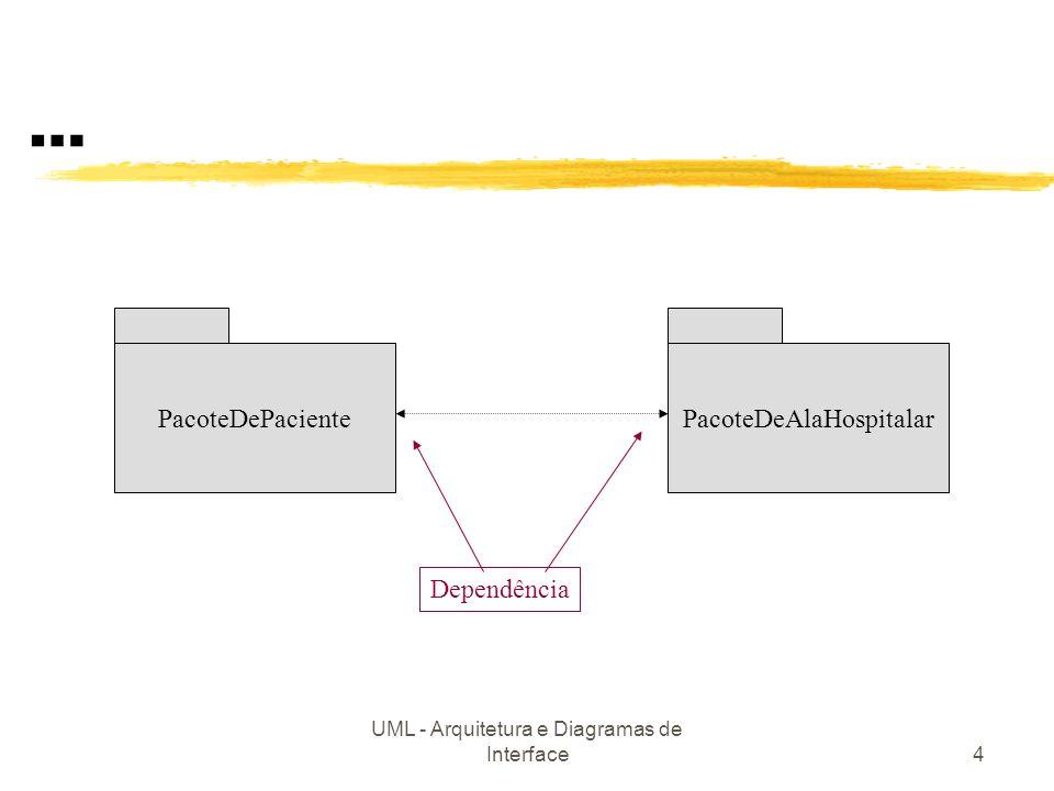 UML - Arquitetura e Diagramas de Interface5 Pacotes DominioDeAplicação DominioDeArquit DominioDeNegocio AplicaçãoParaAdmissão /AltaDePaciente GUIParaAdmissão /AltaDePaciente PacoteDePacientePacoteDeAltaHospitalar BibliotecaDeSuporte DeGUI BibliotecaDeSuporte DeDB oooo