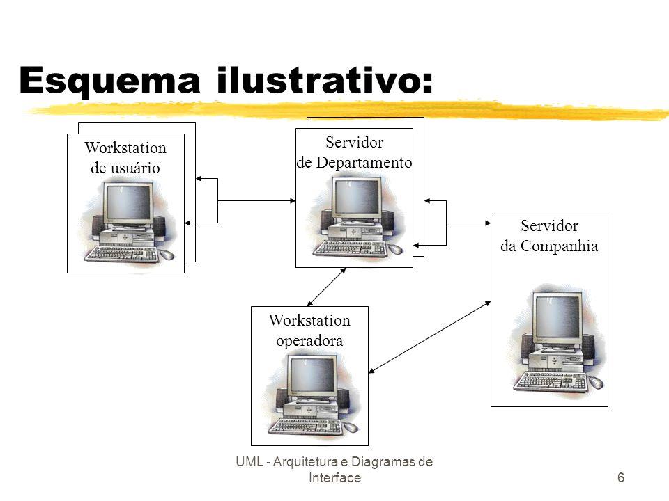 UML - Arquitetura e Diagramas de Interface7 Diagramas de implantação para artefatos de hardware UM COMPUTADORUM DEPARTAMENTOA COMPANHIA Servidor de Arquivo PC estaçãoOperadora: Workstation estaçãoDeUsuário: servidorDeDepto: compudadorPessoal Arquivo ServidorDeCompanhia: MainFrame interDeptLink: LAN 1..* 1 opLink: LAN 1 1 1 1 1..* deptCorpLink: TCPIP opCorpLink: TCPIP