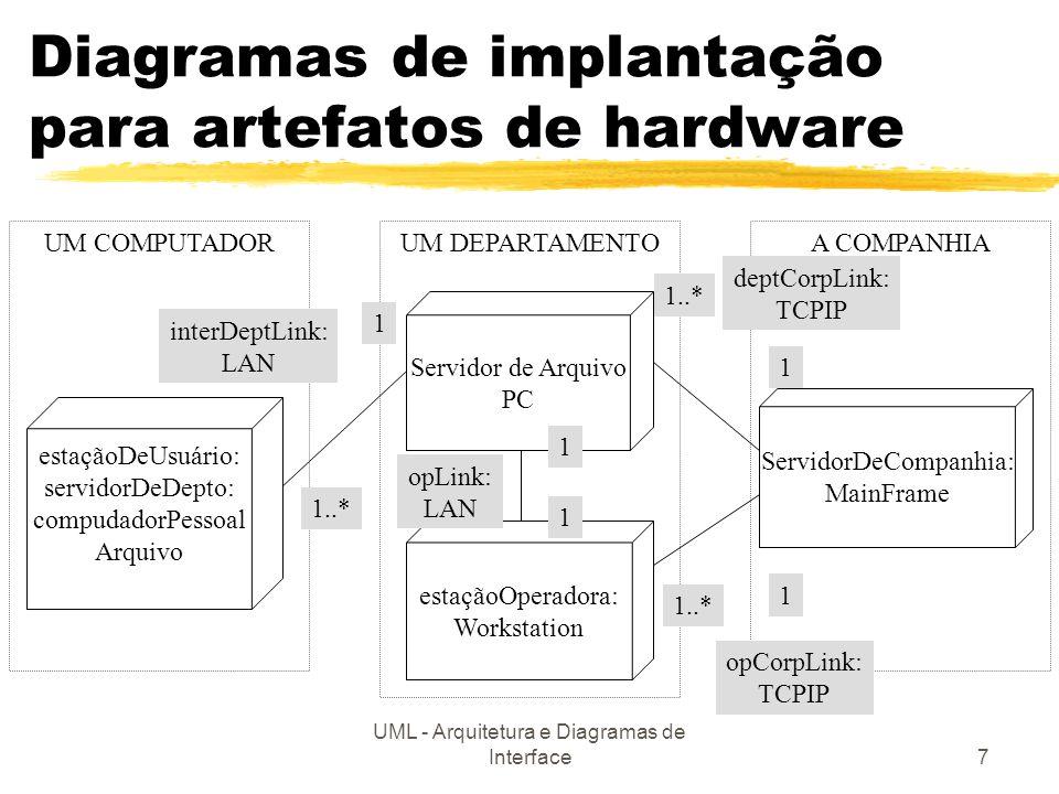 UML - Arquitetura e Diagramas de Interface7 Diagramas de implantação para artefatos de hardware UM COMPUTADORUM DEPARTAMENTOA COMPANHIA Servidor de Ar