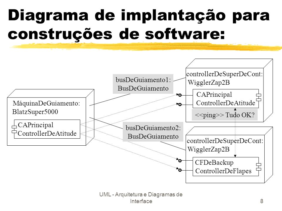 UML - Arquitetura e Diagramas de Interface8 CAPrincipal ControllerDeAtitude Diagrama de implantação para construções de software: MáquinaDeGuiamento:
