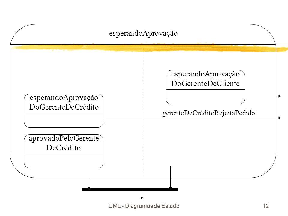 UML - Diagramas de Estado12 esperandoAprovação DoGerenteDeCrédito esperandoAprovação DoGerenteDeCliente gerenteDeCréditoRejeitaPedido aprovadoPeloGerente DeCrédito