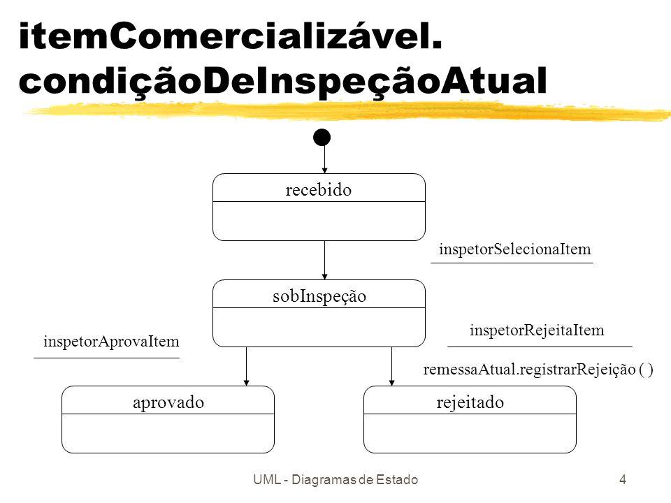 UML - Diagramas de Estado5 … sobInspeçãoaprovadorecebidorejeitado inspetorSelecionaItem inspetorRejeitaItem remessaAtual.registrarRejeição ( ) inspetorAprovaItem Lista de eventos Lista de ações