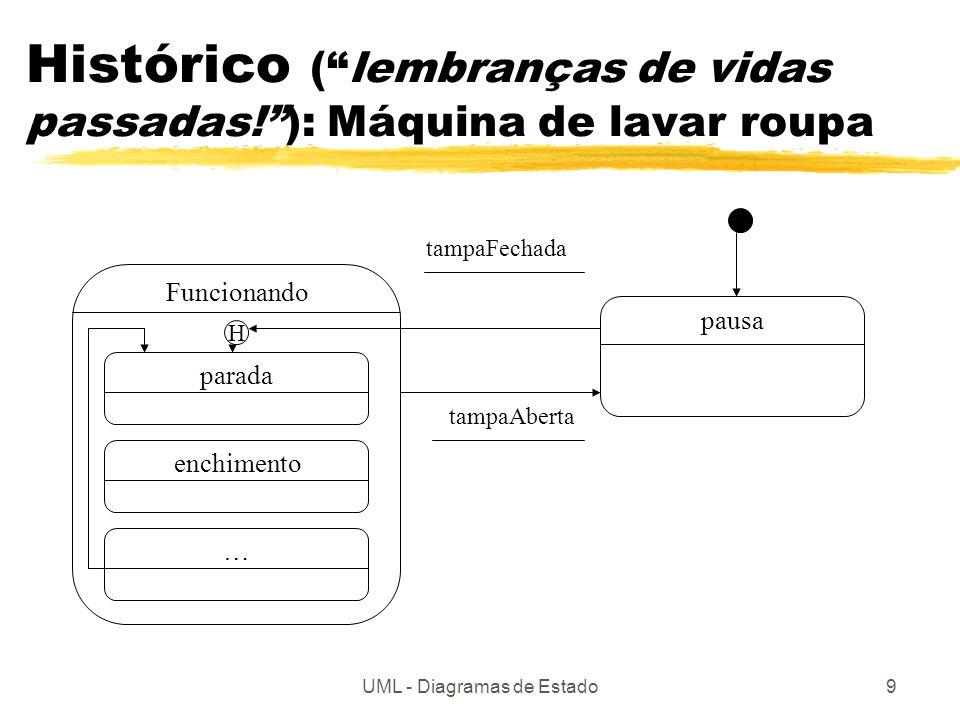 UML - Diagramas de Estado9 Histórico (lembranças de vidas passadas!): Máquina de lavar roupa Funcionando pausa paradaenchimento… H tampaFechada tampaAberta
