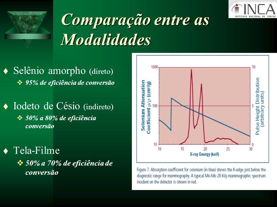 Comparação entre as Modalidades t Selênio amorpho (direto) 95% de eficiência de conversão t Iodeto de Césio (indireto) 50% a 80% de eficiência convers