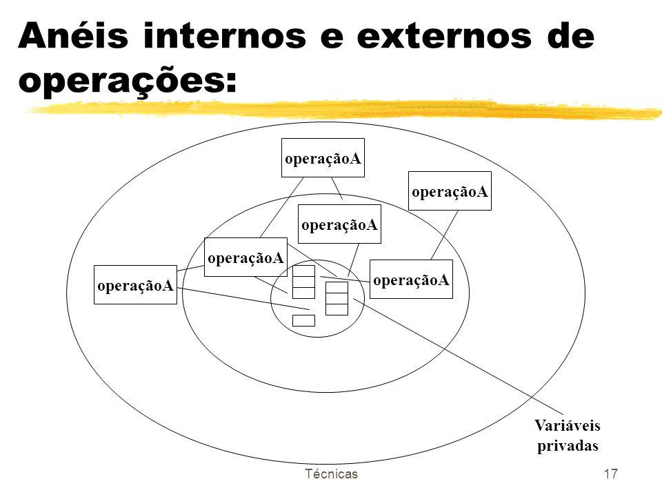Técnicas17 Anéis internos e externos de operações: operaçãoA Variáveis privadas