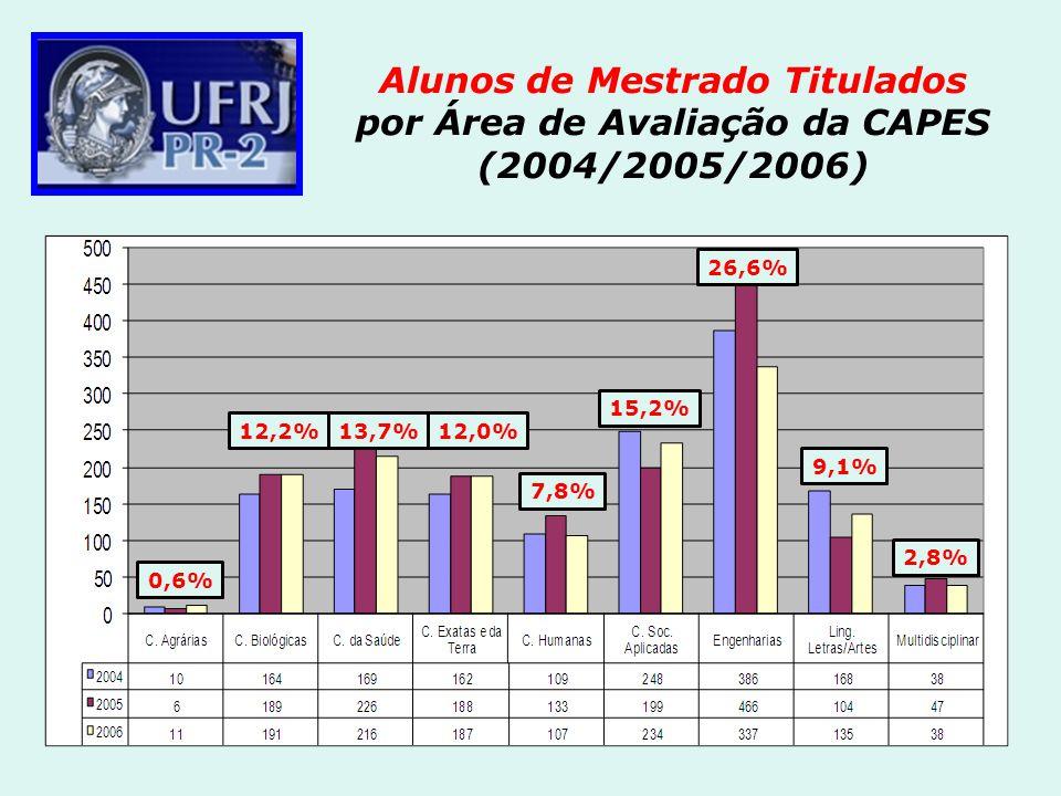 Alunos de Mestrado Titulados por Área de Avaliação da CAPES (2004/2005/2006) 0,6% 12,2%13,7%12,0% 7,8% 15,2% 26,6% 9,1% 2,8%