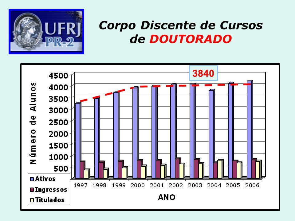 Corpo Discente de Cursos de DOUTORADO 3840