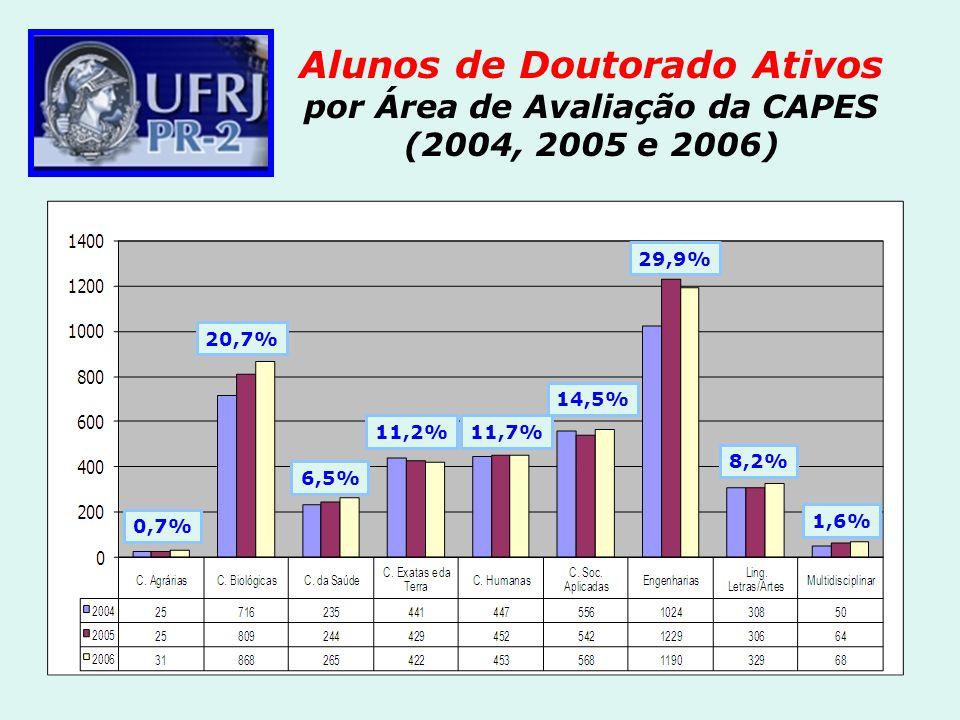 Alunos de Doutorado Ativos por Área de Avaliação da CAPES (2004, 2005 e 2006) 29,9% 0,7% 20,7% 11,7% 6,5% 11,2% 14,5% 8,2% 1,6%